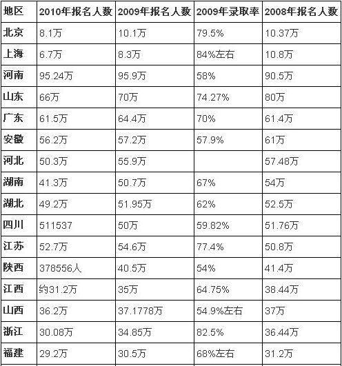 全国人口统计表_中国历年人口统计表